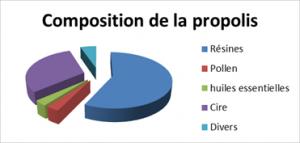 Graphique-de-la-propolis-300x143 composition
