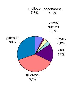 graph.compo.miel
