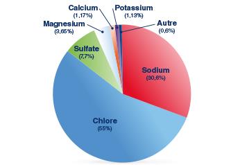 graph-jpg composition de l'eau de mer