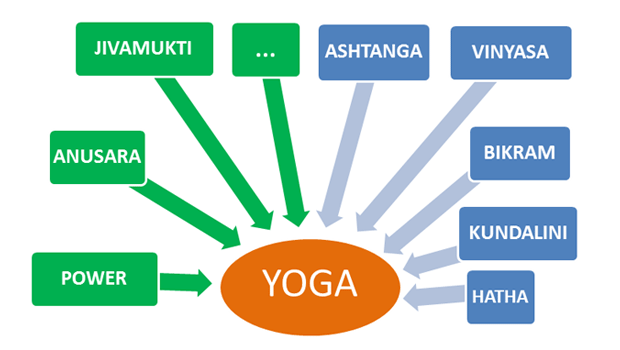 yoga-differents-styles